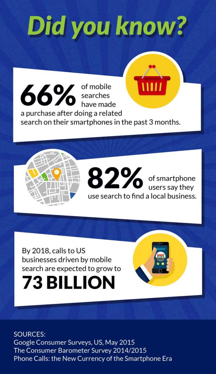 The Power of Mobile on Search Engines