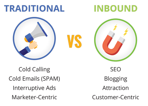 Traditional vs inbound marketing